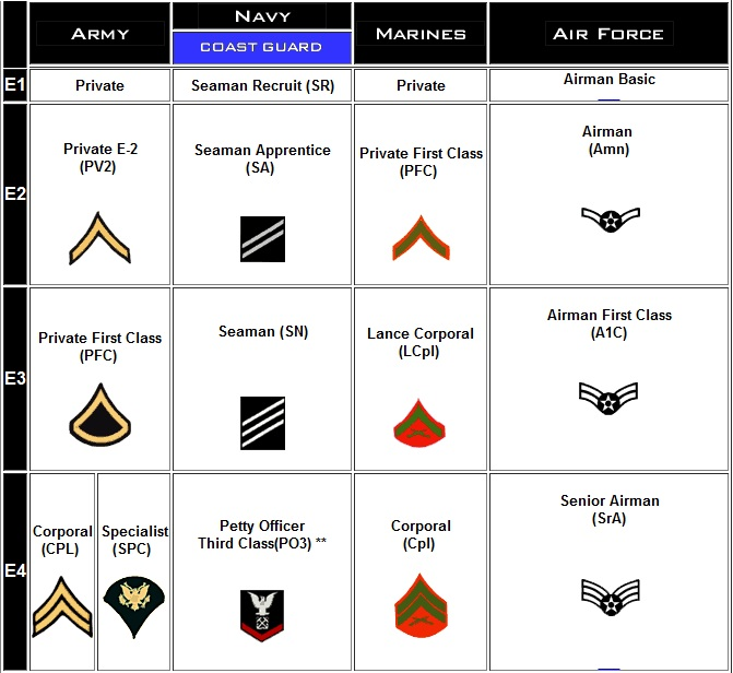 Air Force Tongue And Quill Abbreviations