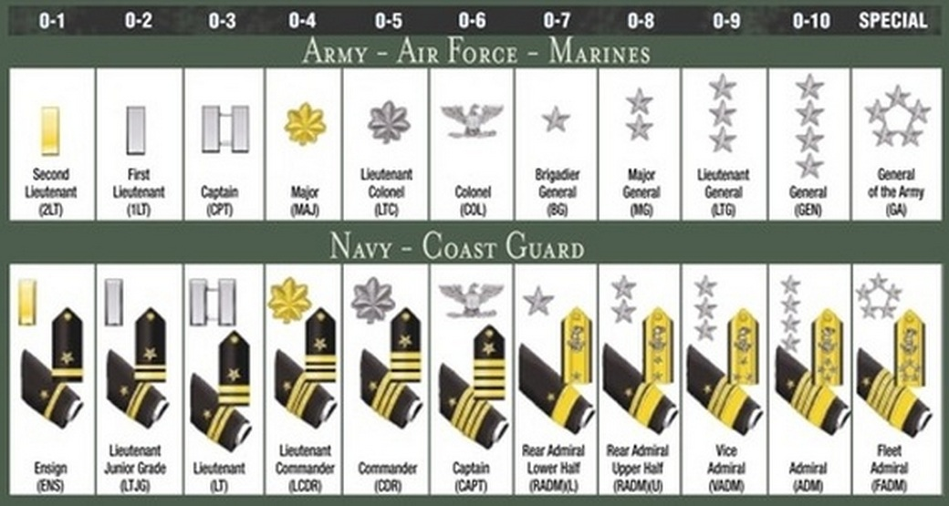 officer military ranks